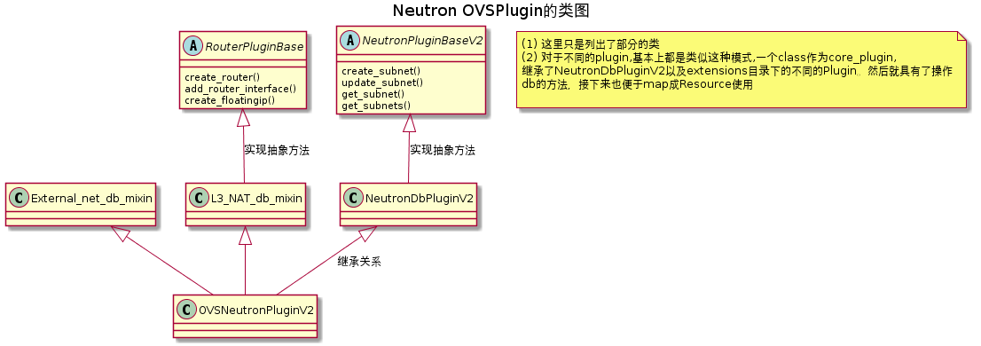 Neutron的OVS-Plugin类图, 仅展示部分